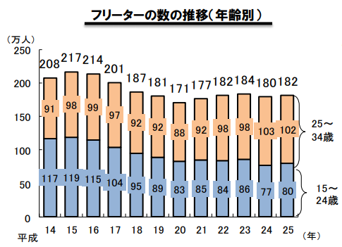 35歳以上のフリーターのグラフ