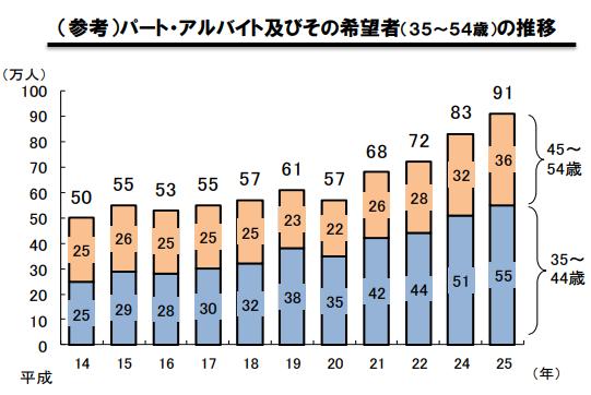 フリーターの数のグラフ