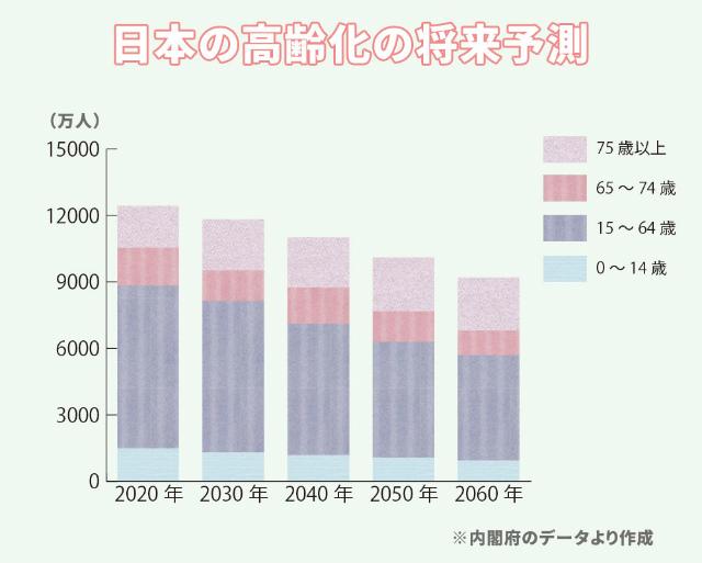 日本の将来の高齢化予測