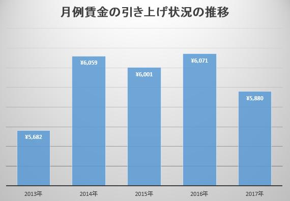 月例賃金の引き上げ状況の推移