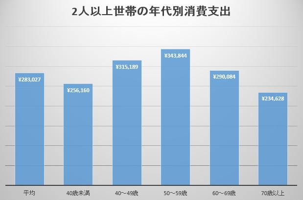 2人以上世帯の年代別消費支出