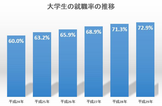 大学生の就職率の推移