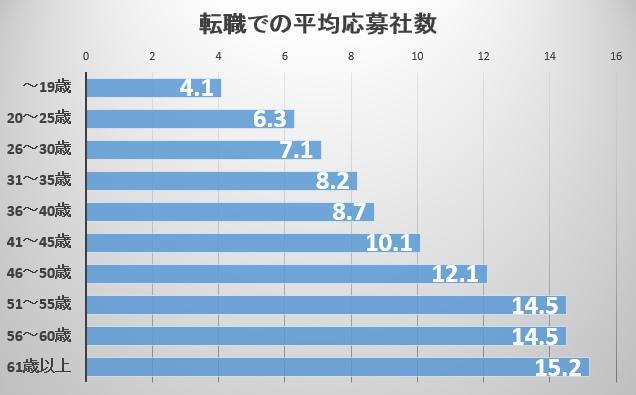 転職での平均応募社数